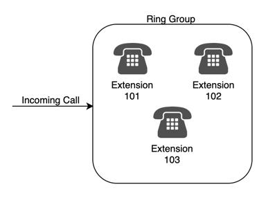 Call to RingGroup