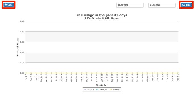 Call_Usage_Minute